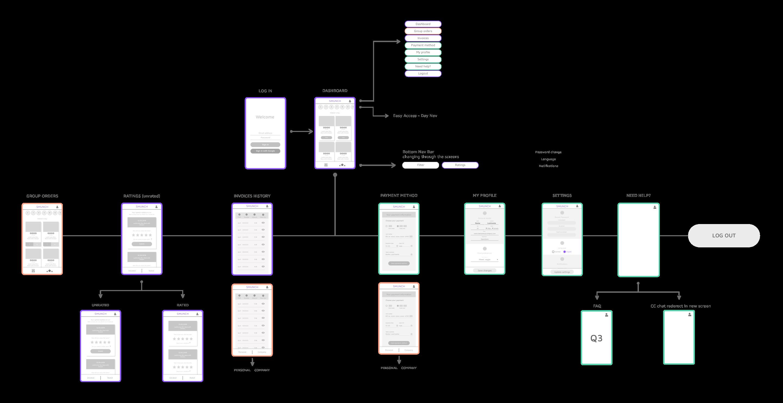 App Sitemap mobile
